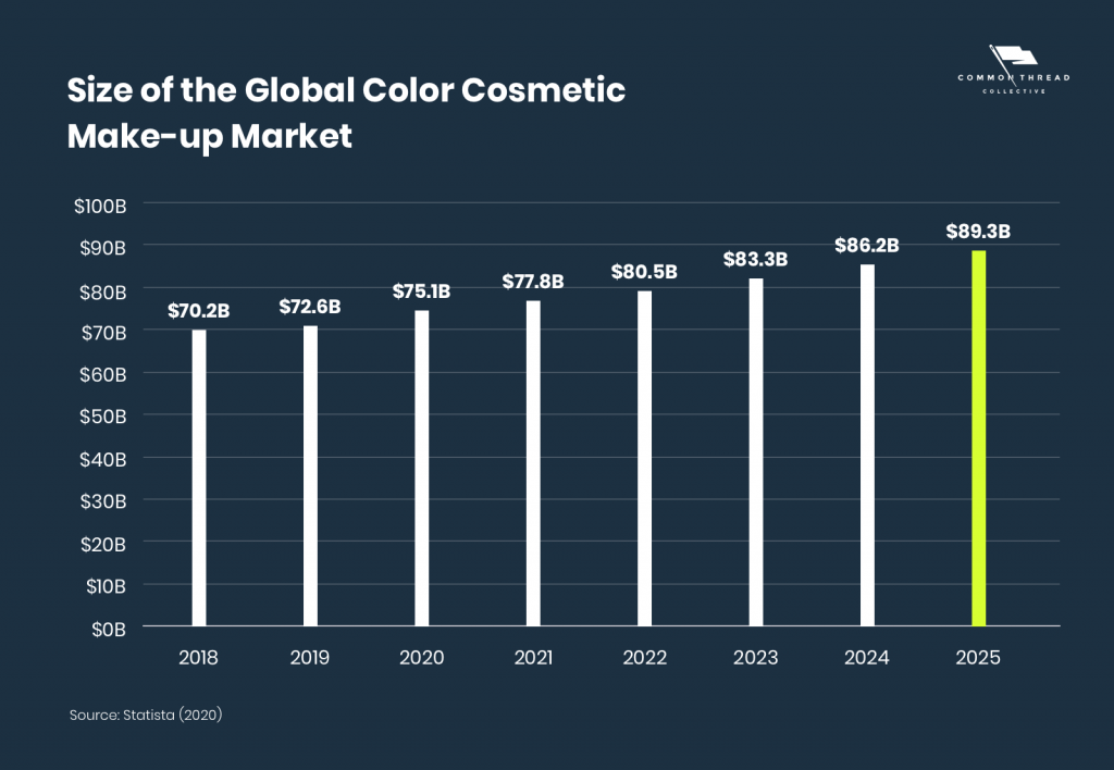 trend statistic market kosmetik dunia